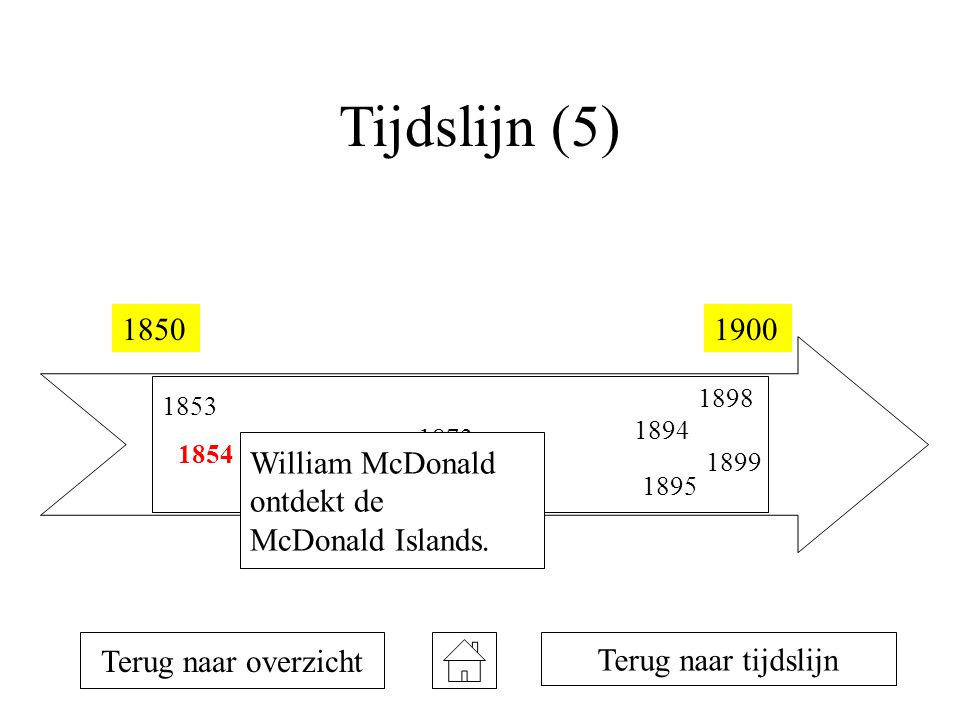 Tijdslijn (5) William McDonald ontdekt de McDonald Islands.