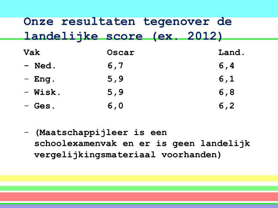 Onze resultaten tegenover de landelijke score (ex. 2012)