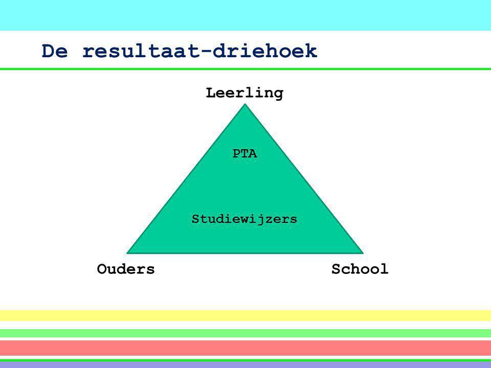 De resultaat-driehoek