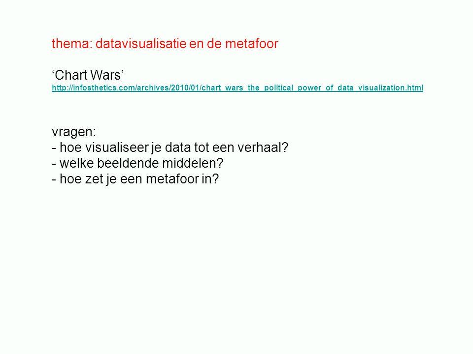 thema: datavisualisatie en de metafoor 'Chart Wars'