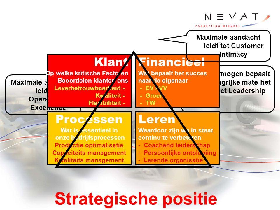 Strategische positie Klant Financieel Processen Leren