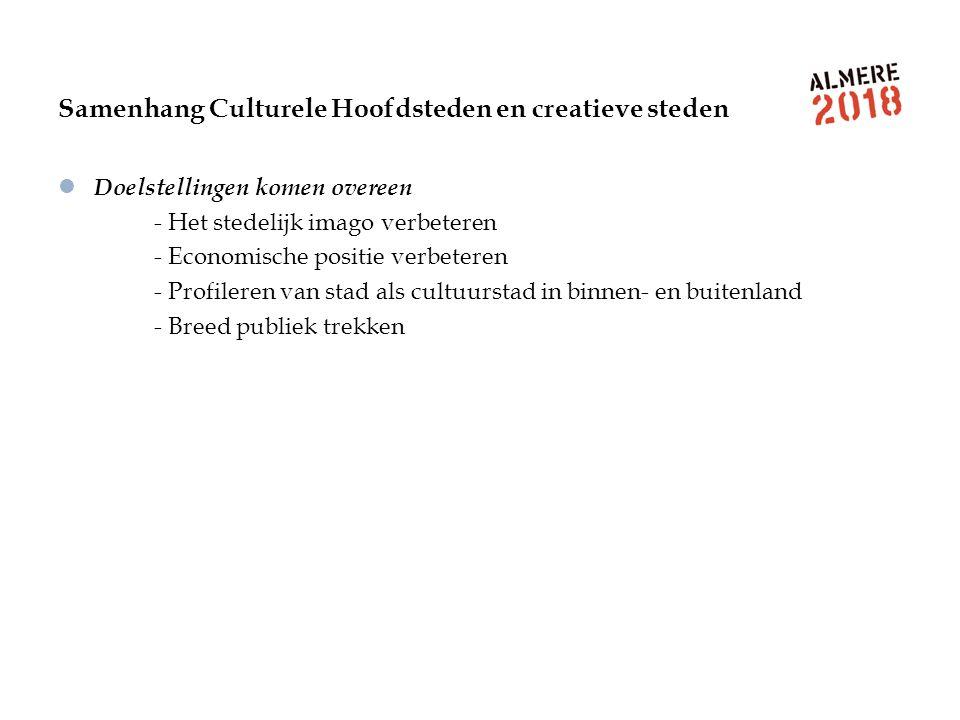 Samenhang Culturele Hoofdsteden en creatieve steden