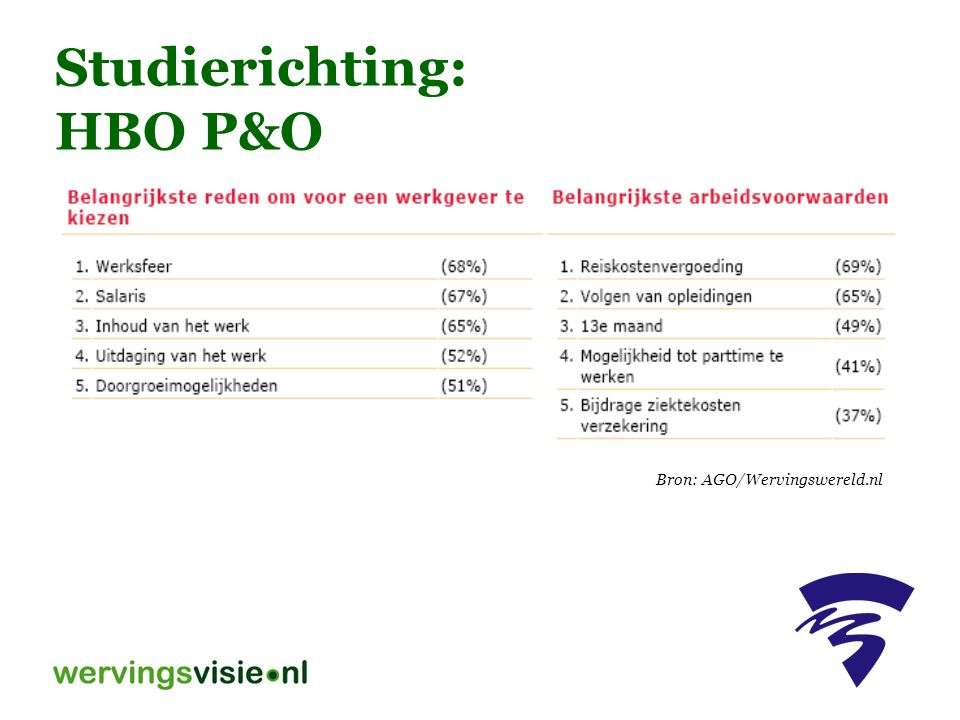 Studierichting: HBO P&O