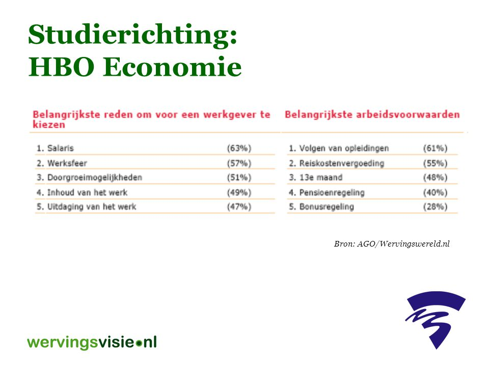 Studierichting: HBO Economie