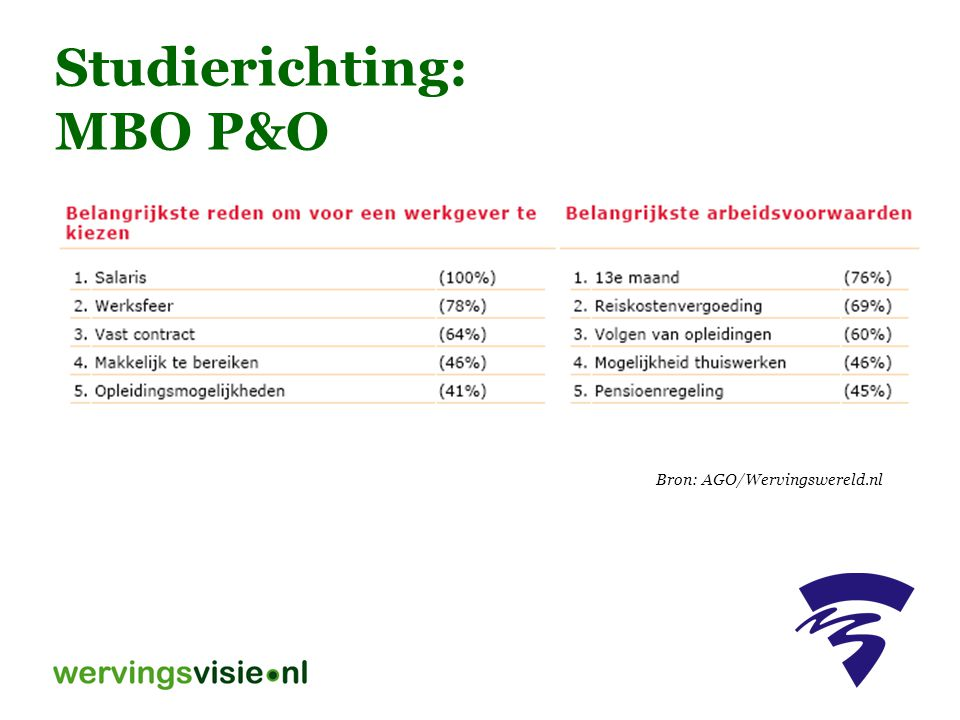 Studierichting: MBO P&O