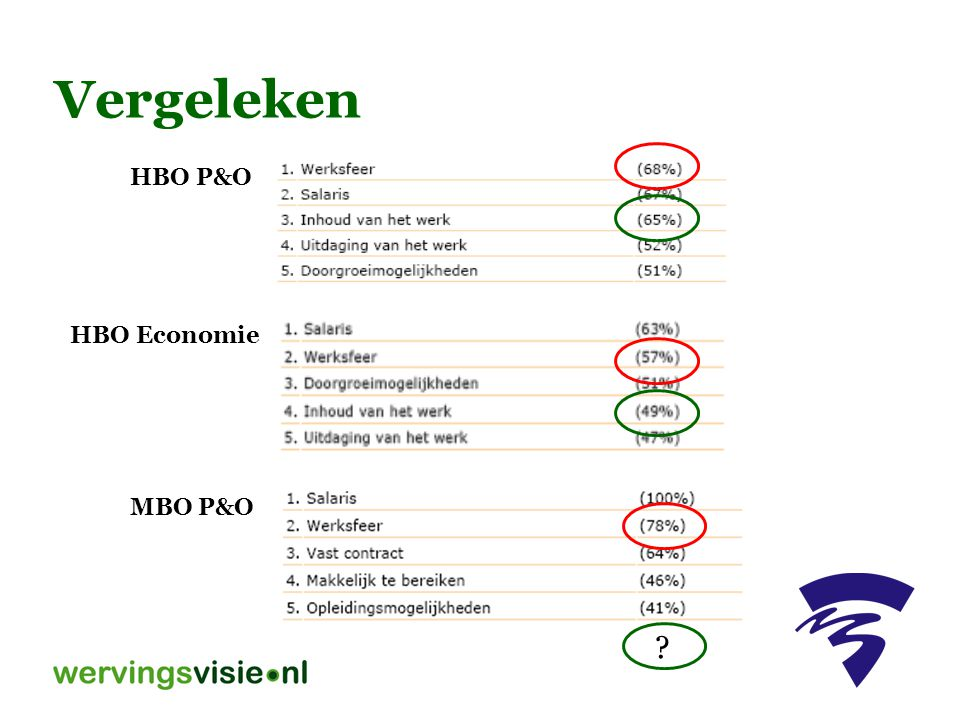 Vergeleken HBO P&O HBO Economie MBO P&O