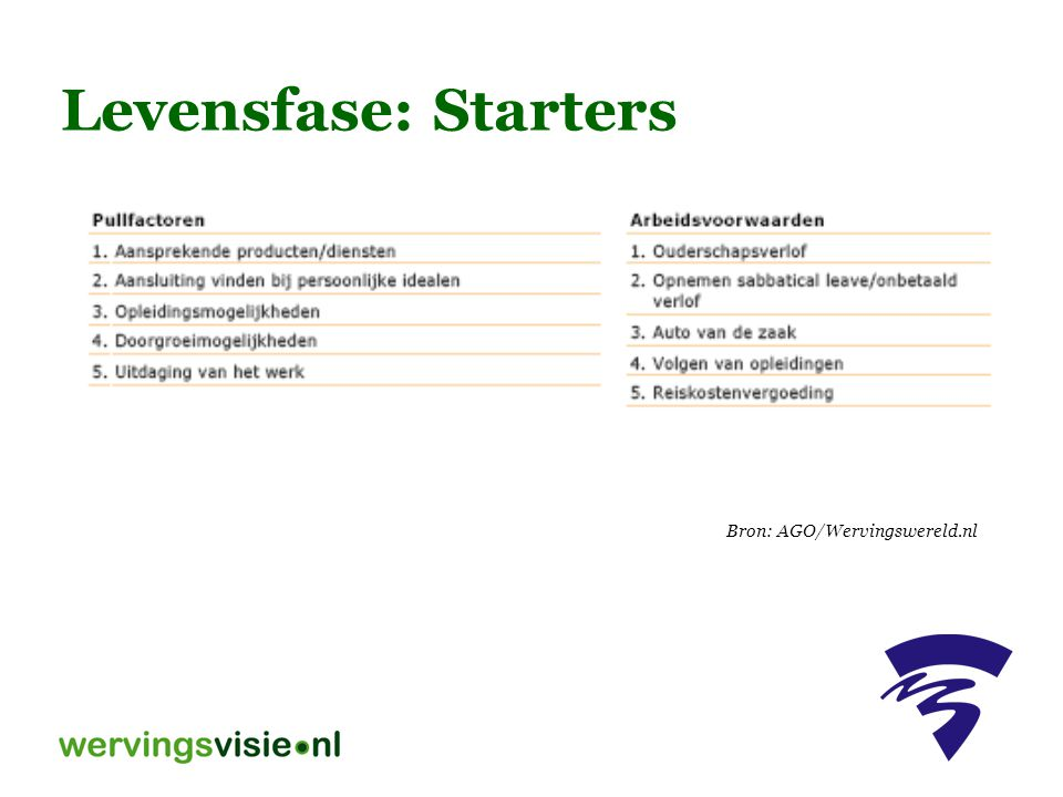 Levensfase: Starters Bron: AGO/Wervingswereld.nl