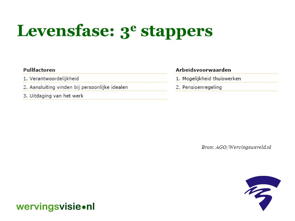 Levensfase: 3e stappers