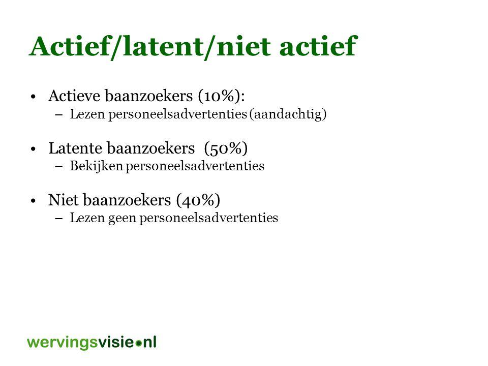 Actief/latent/niet actief
