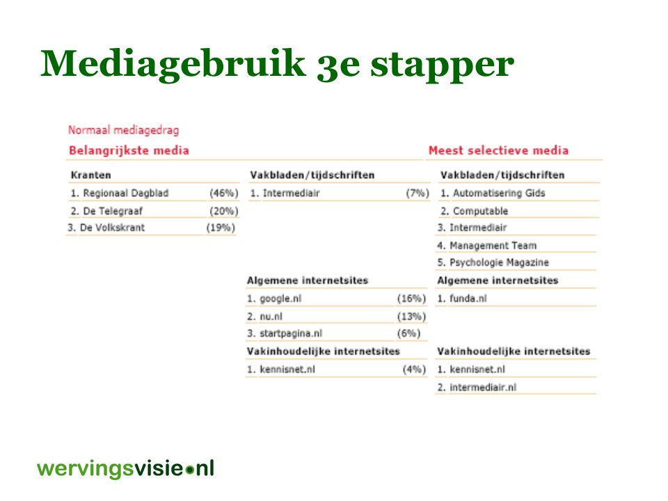Mediagebruik 3e stapper