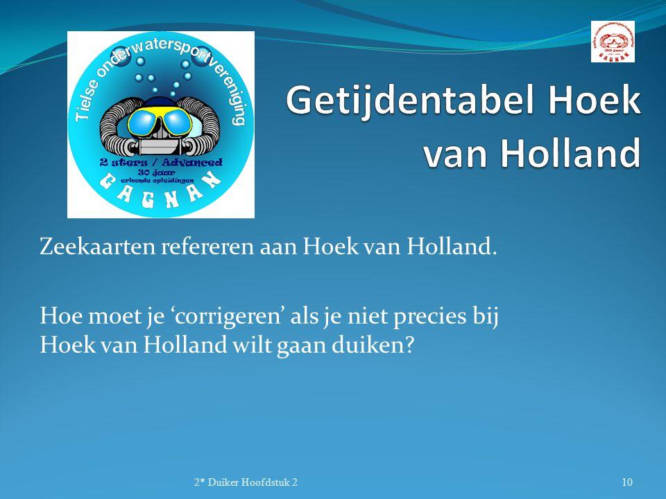 Getijdentabel Hoek van Holland