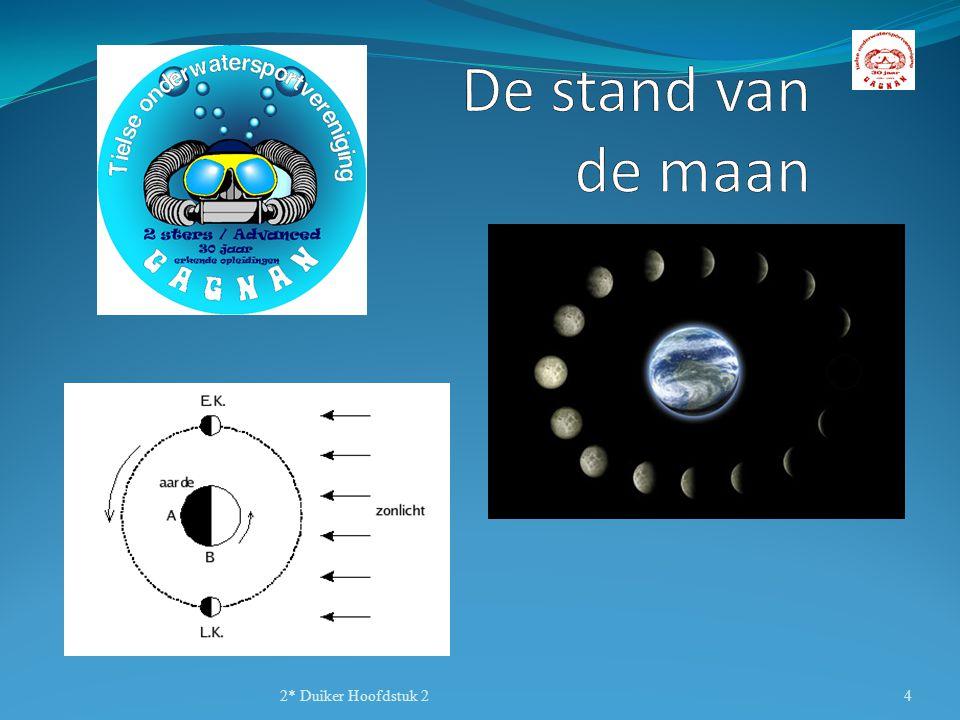 De stand van de maan 2* Duiker Hoofdstuk 2