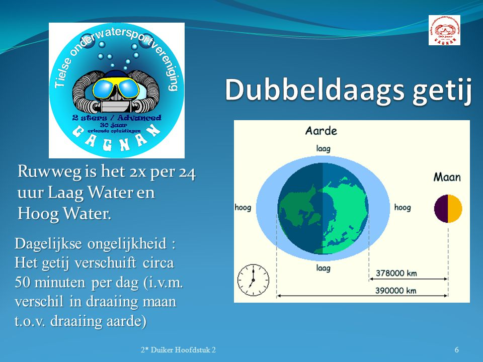 Ruwweg is het 2x per 24 uur Laag Water en Hoog Water.