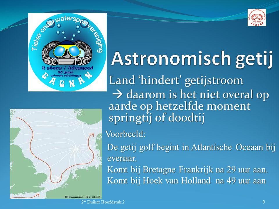 Astronomisch getij Land 'hindert' getijstroom