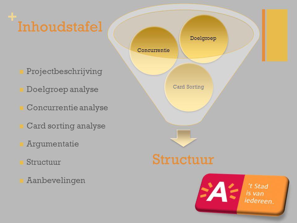Inhoudstafel Structuur Projectbeschrijving Doelgroep analyse
