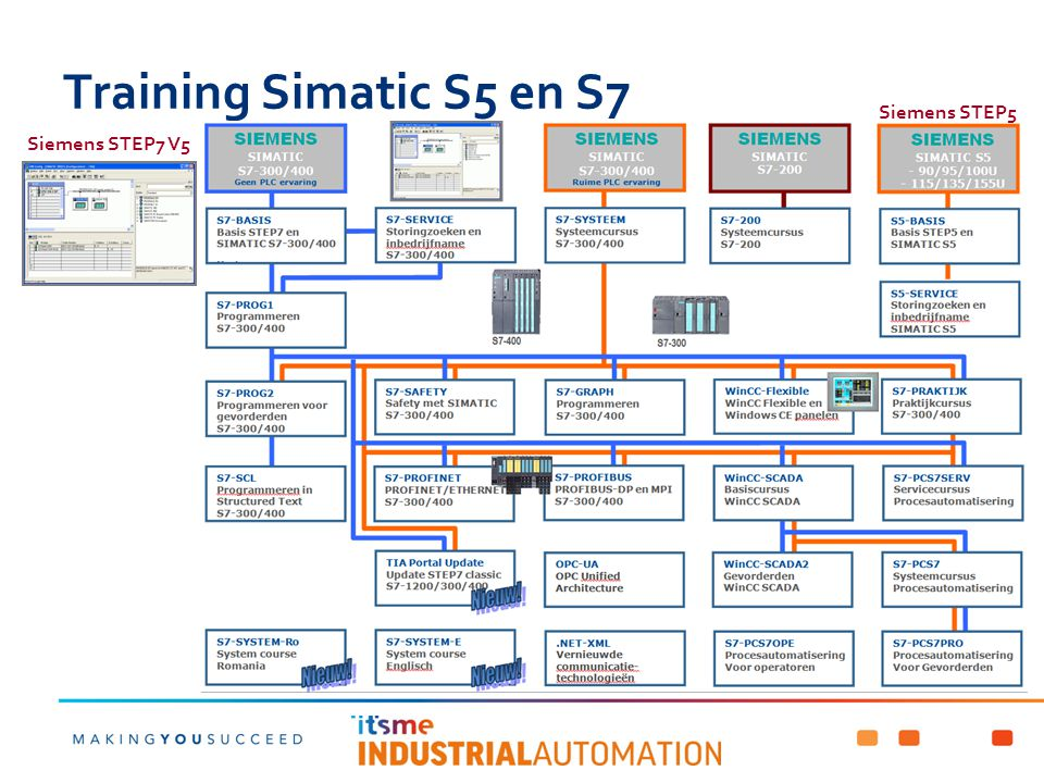 Training Simatic S5 en S7 Siemens STEP5 Siemens STEP7 V5