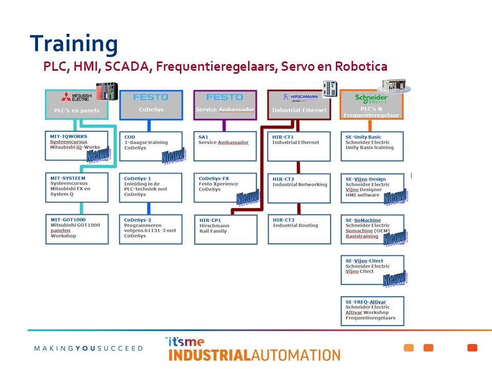 Training PLC, HMI, SCADA, Frequentieregelaars, Servo en Robotica