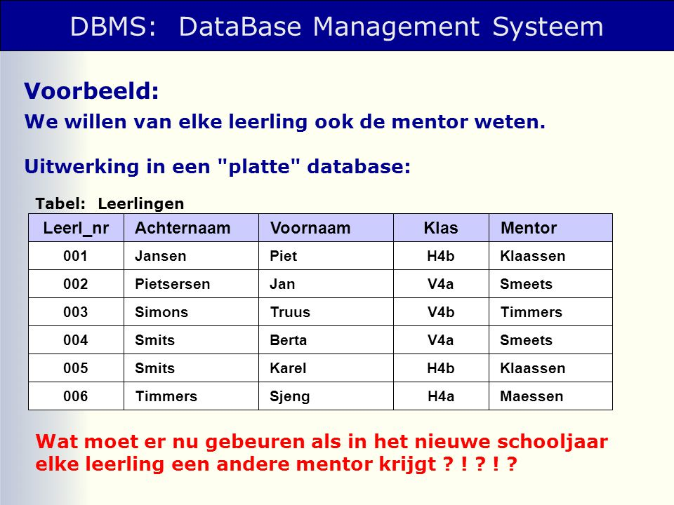 DBMS: DataBase Management Systeem
