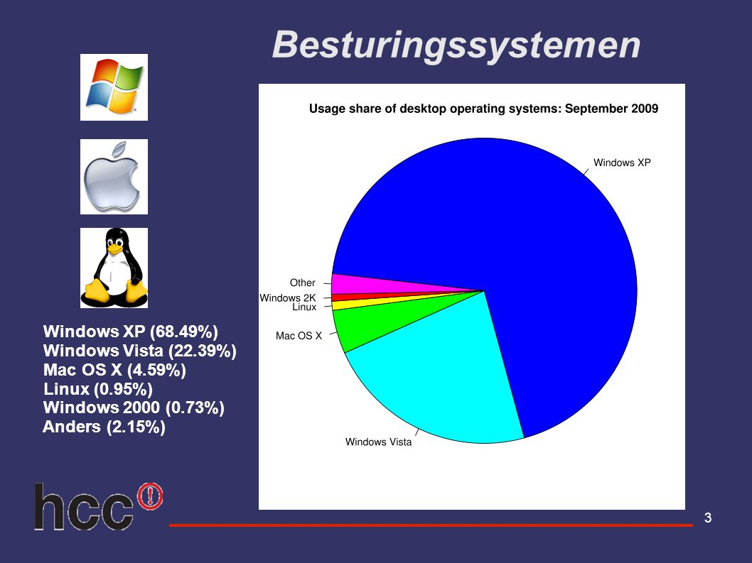 Besturingssystemen Windows XP (68.49%) Windows Vista (22.39%)