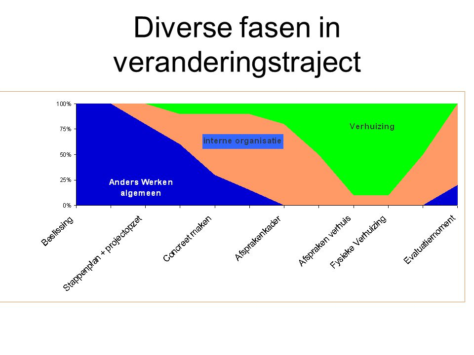 Diverse fasen in veranderingstraject