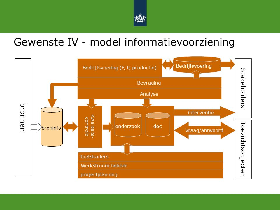 Gewenste IV - model informatievoorziening