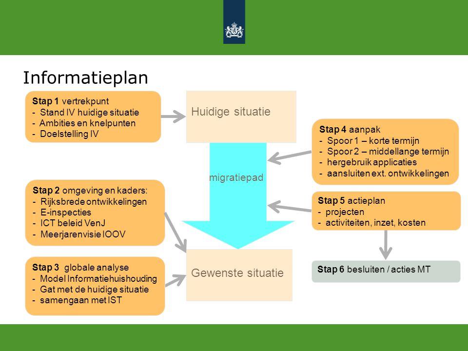 Informatieplan Huidige situatie Gewenste situatie migratiepad