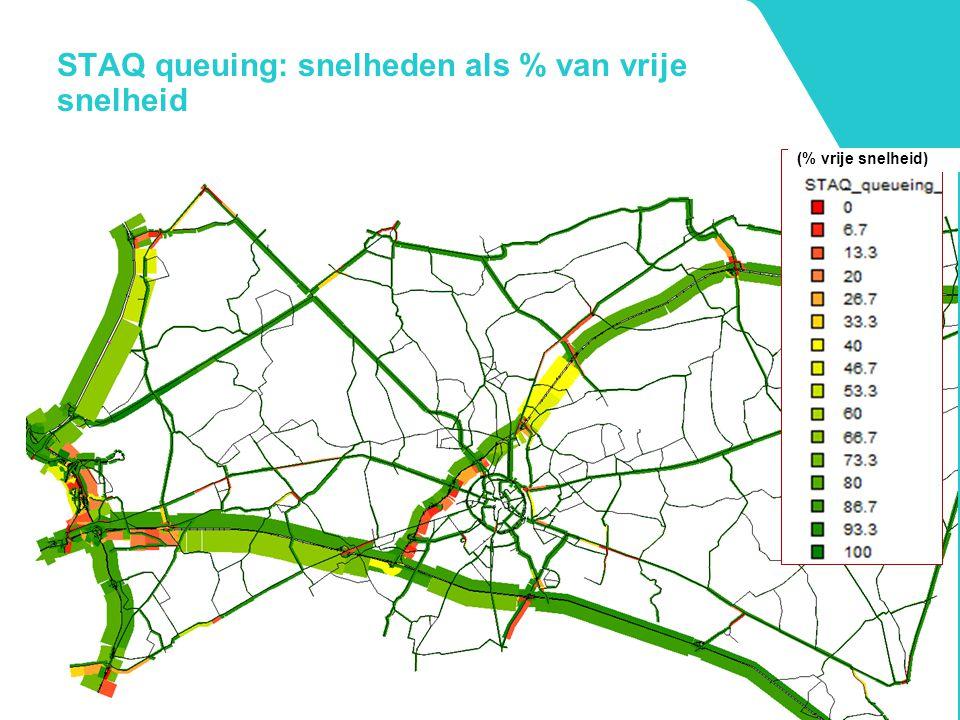 STAQ queuing: snelheden als % van vrije snelheid