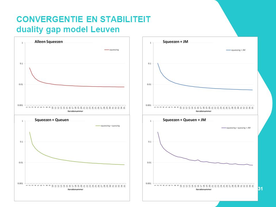 CONVERGENTIE EN STABILITEIT duality gap model Leuven