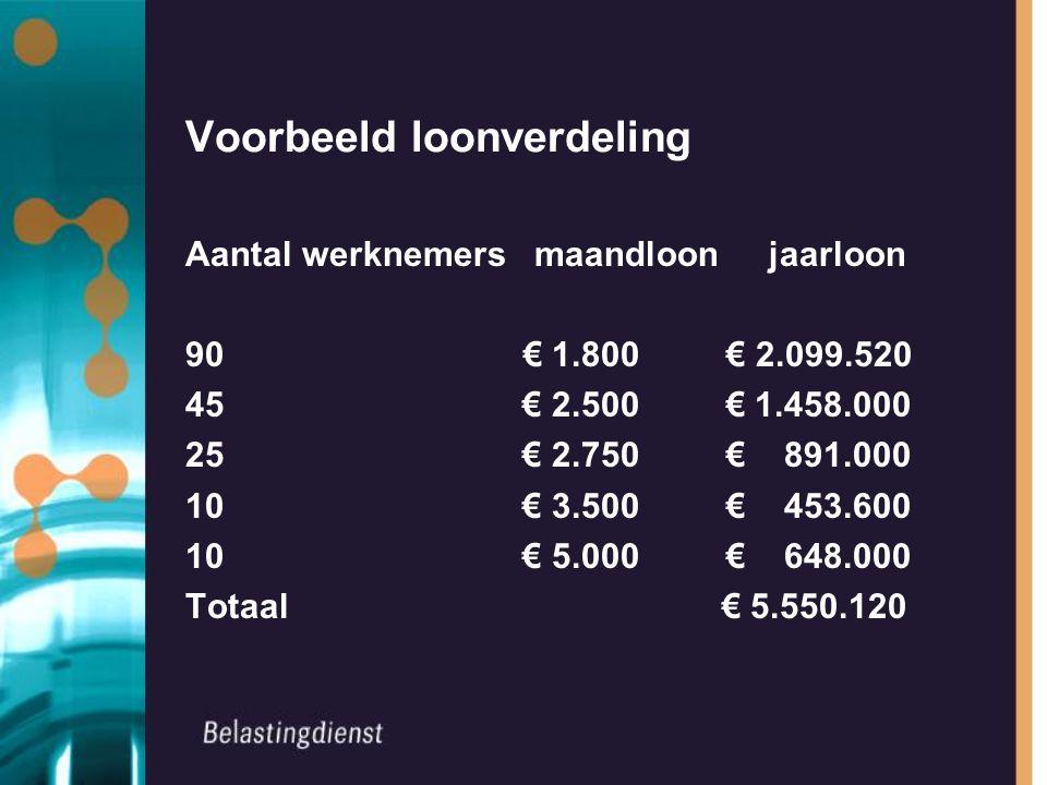 Voorbeeld loonverdeling