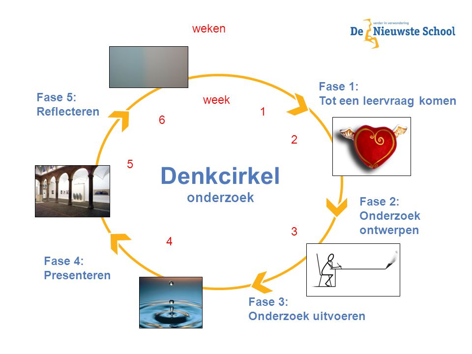 Denkcirkel onderzoek weken Fase 1: Tot een leervraag komen Fase 5: