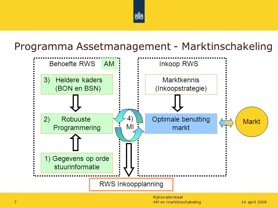 Programma Assetmanagement - Marktinschakeling