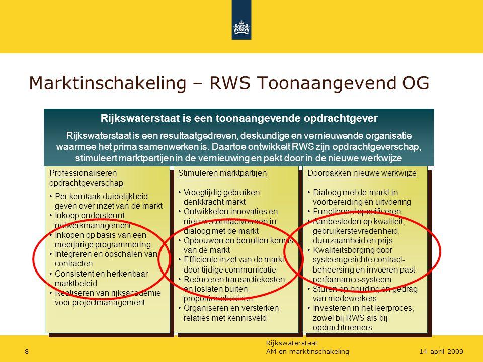 Marktinschakeling – RWS Toonaangevend OG