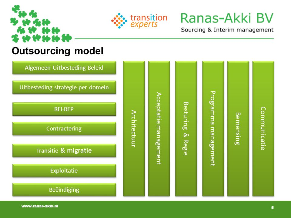 Outsourcing model Acceptatie management Programma management