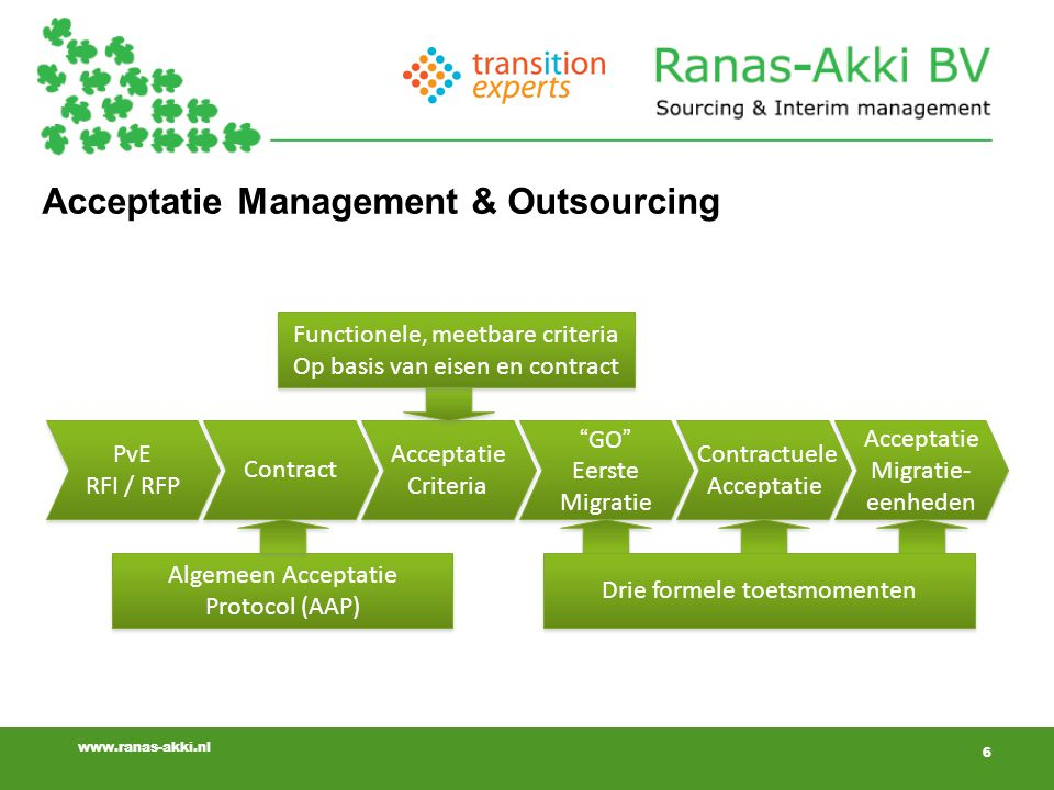 Acceptatie Management & Outsourcing