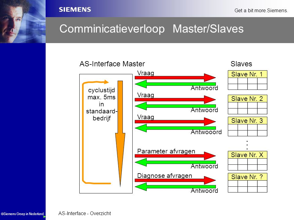 Comminicatieverloop Master/Slaves