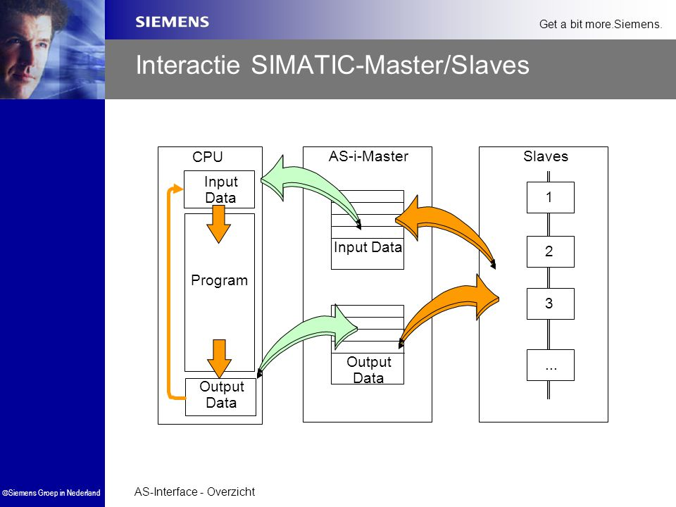 Interactie SIMATIC-Master/Slaves