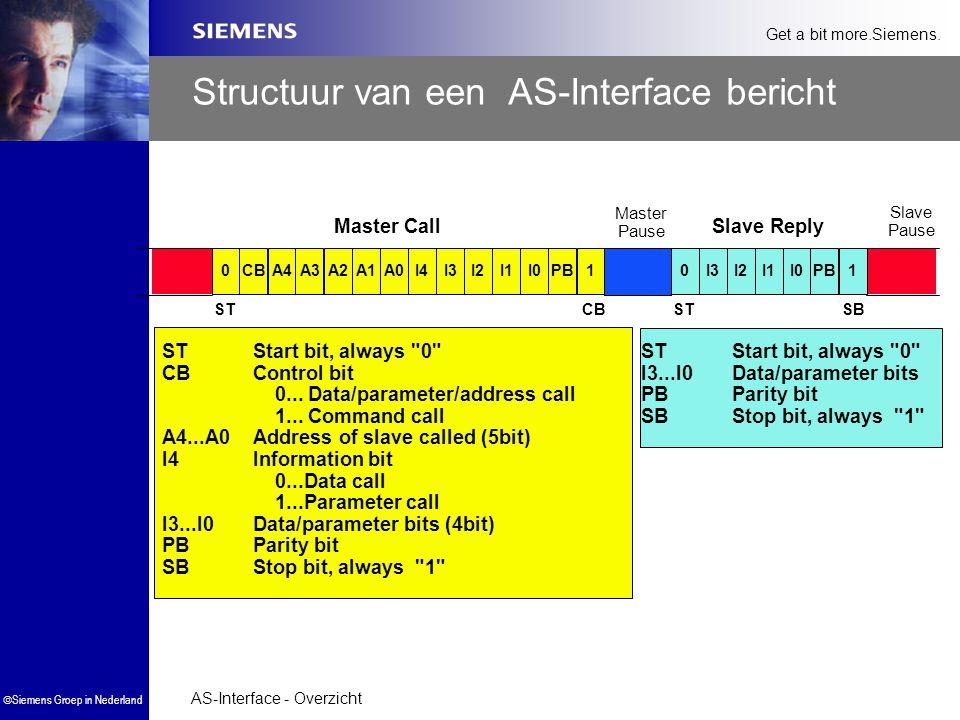 Structuur van een AS-Interface bericht