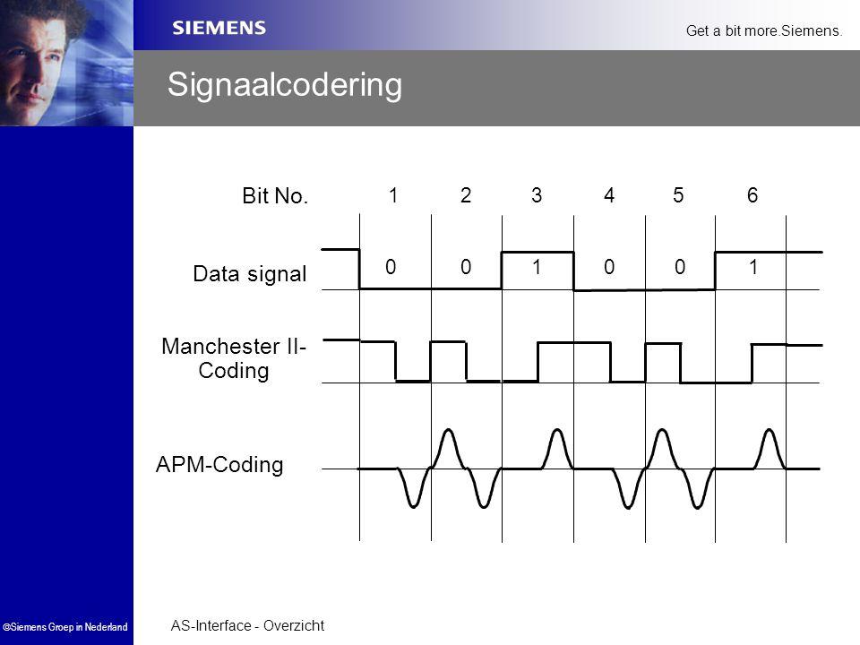 Signaalcodering Bit No. 1. 2. 3. 4. 5. 6. Data signal. 1. 1. Manchester II- Coding. APM-Coding.