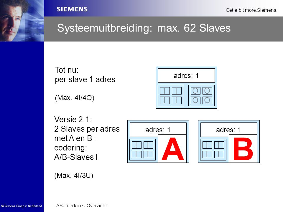Systeemuitbreiding: max. 62 Slaves