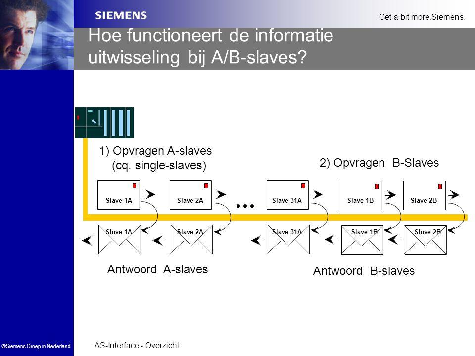 Hoe functioneert de informatie uitwisseling bij A/B-slaves