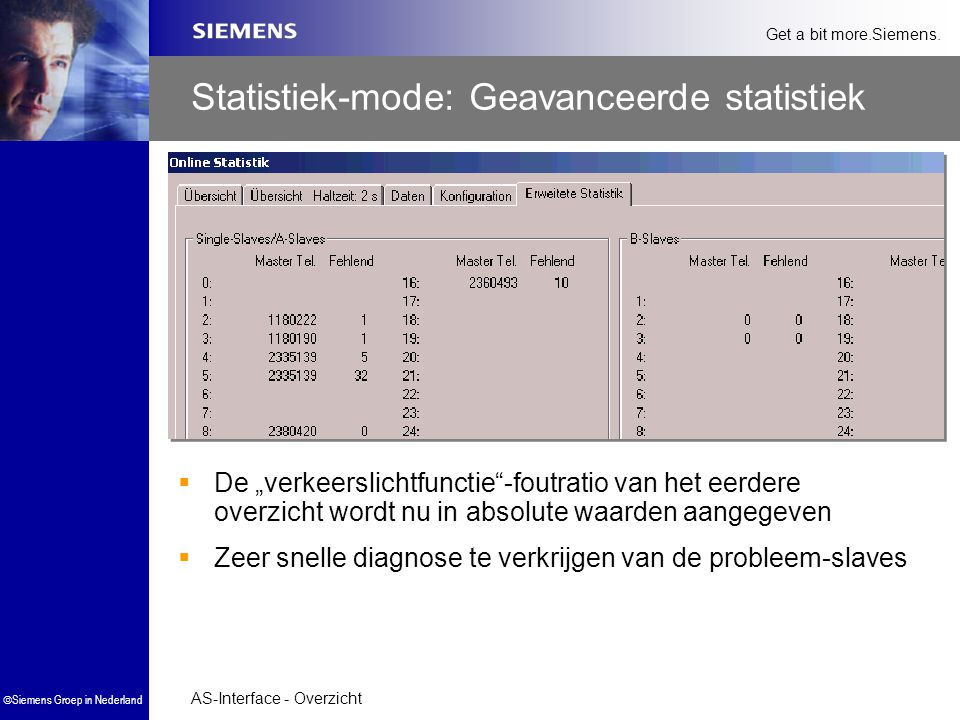 Statistiek-mode: Geavanceerde statistiek