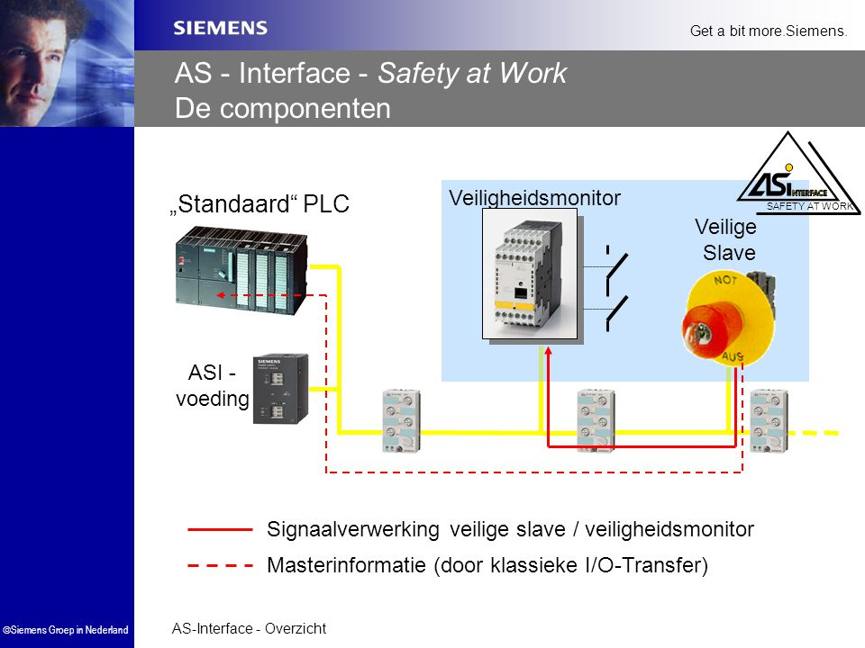 AS - Interface - Safety at Work De componenten