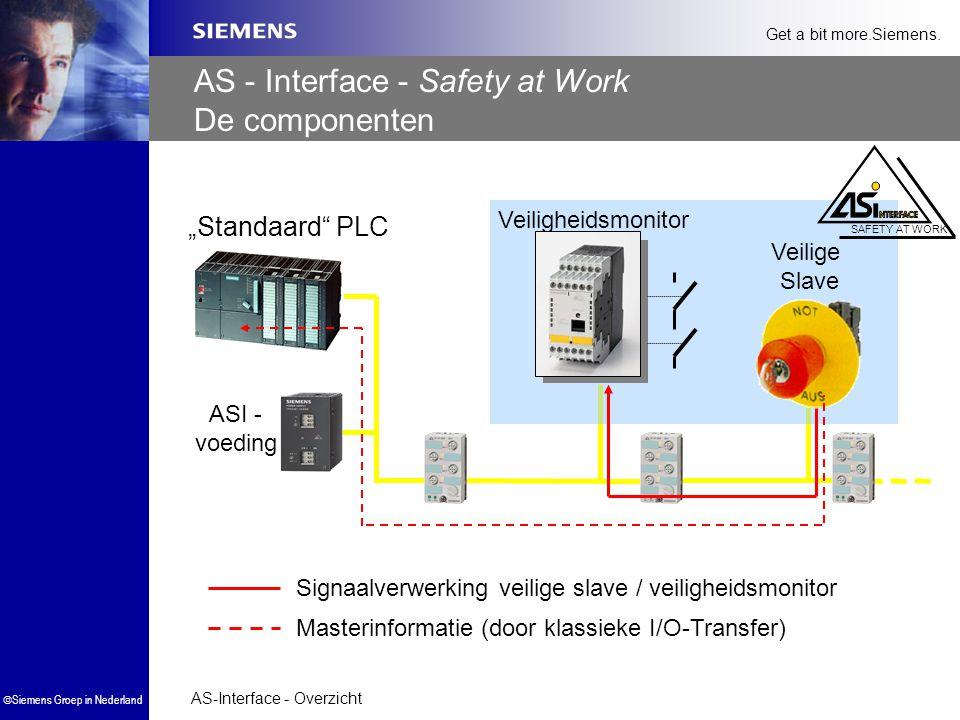 AS - Interface - Safety at Work De componenten