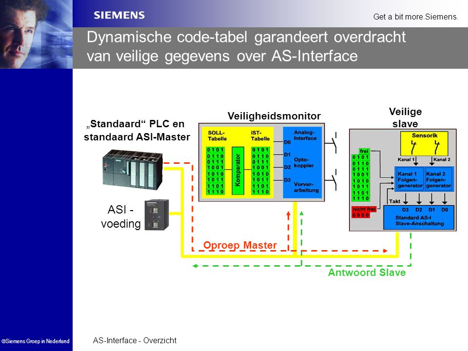 """Standaard PLC en standaard ASI-Master"