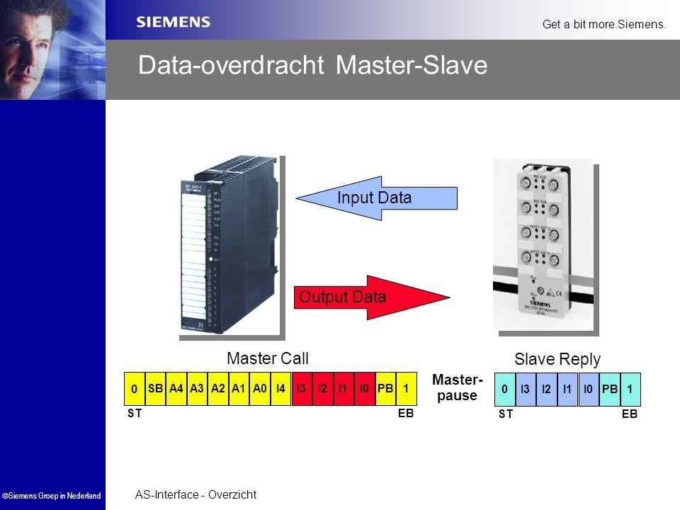 Data-overdracht Master-Slave