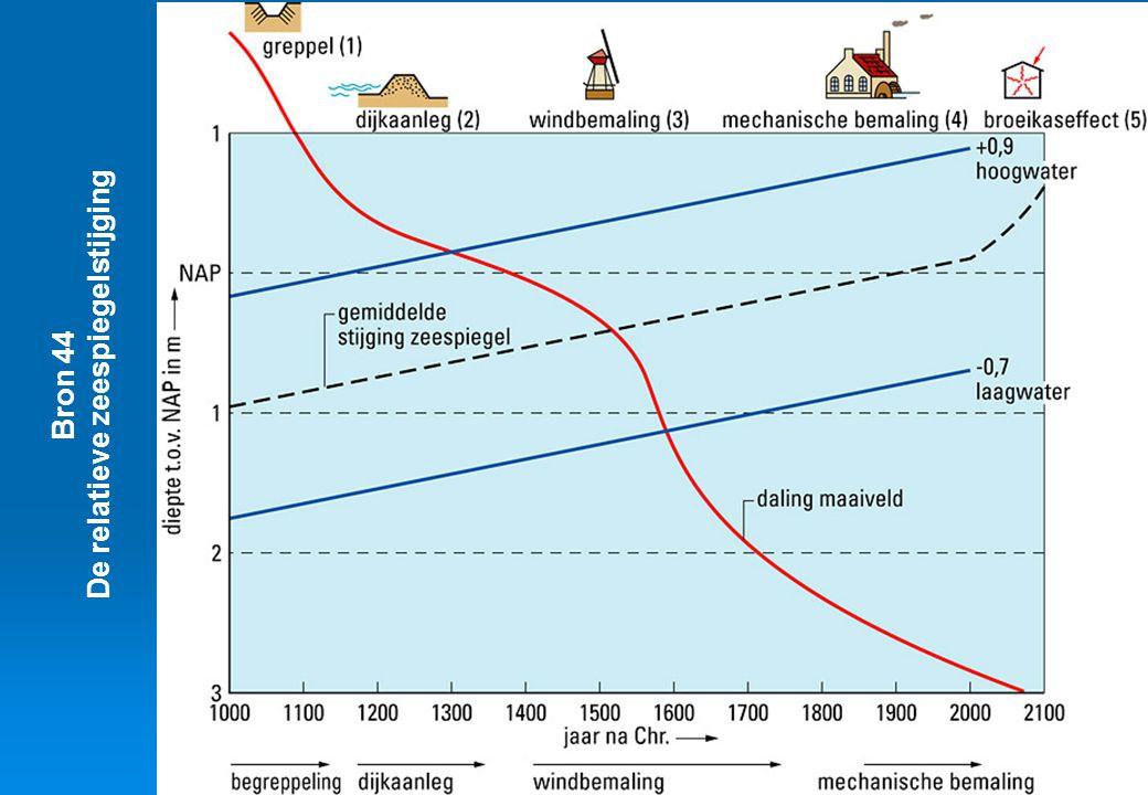De relatieve zeespiegelstijging