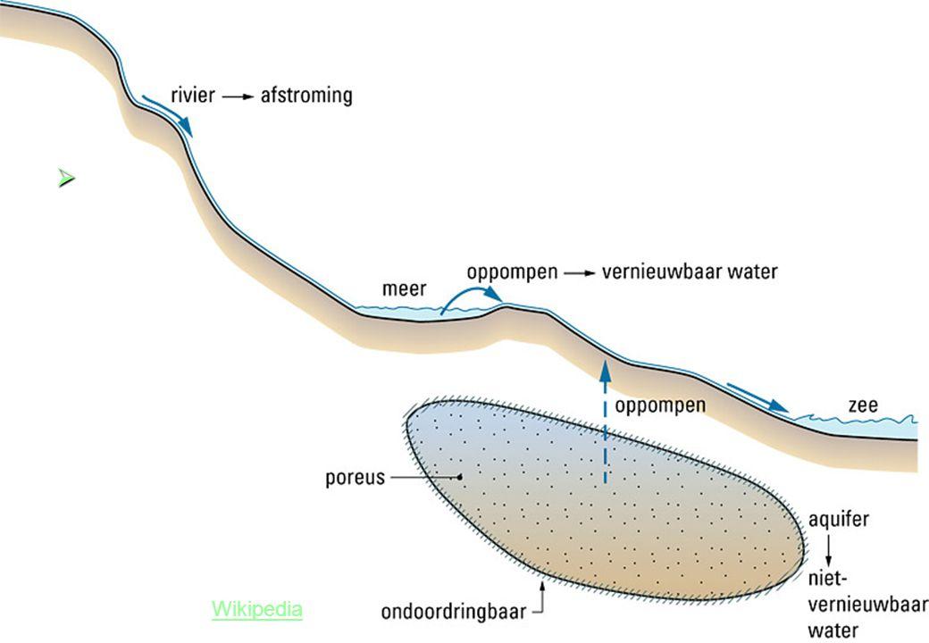 Bron 9 – Vernieuwbaar en niet-vernieuwbaar water