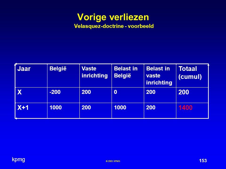Vorige verliezen Velasquez-doctrine - voorbeeld