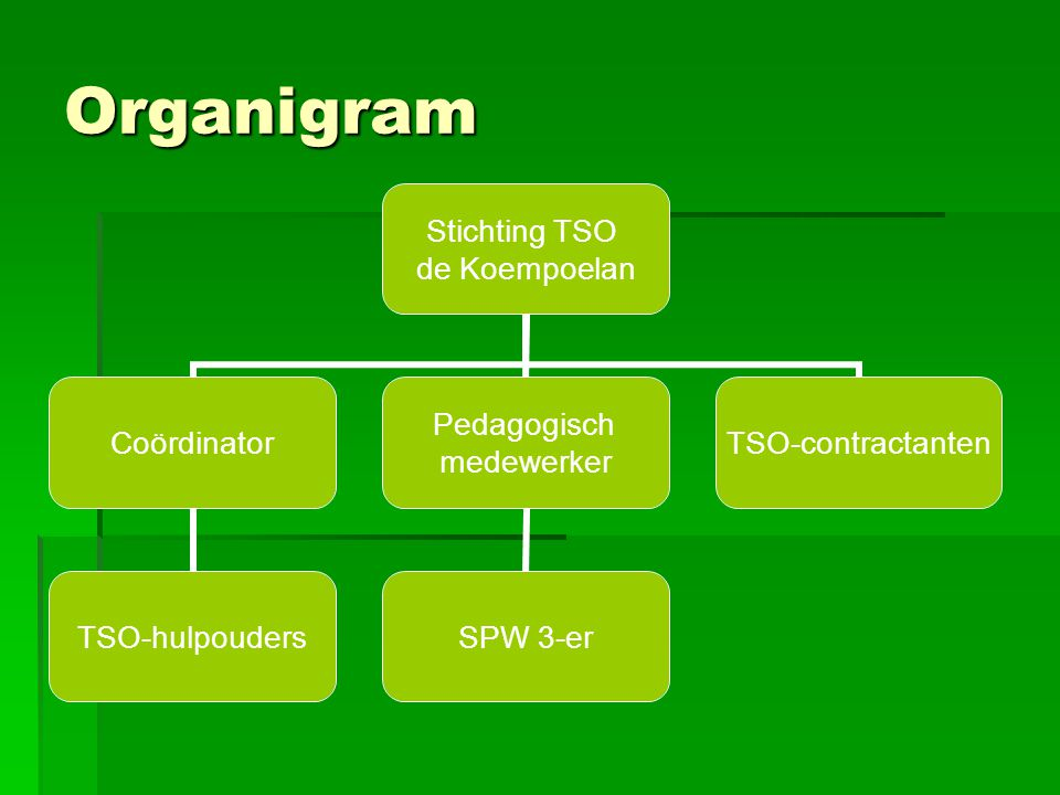 Organigram
