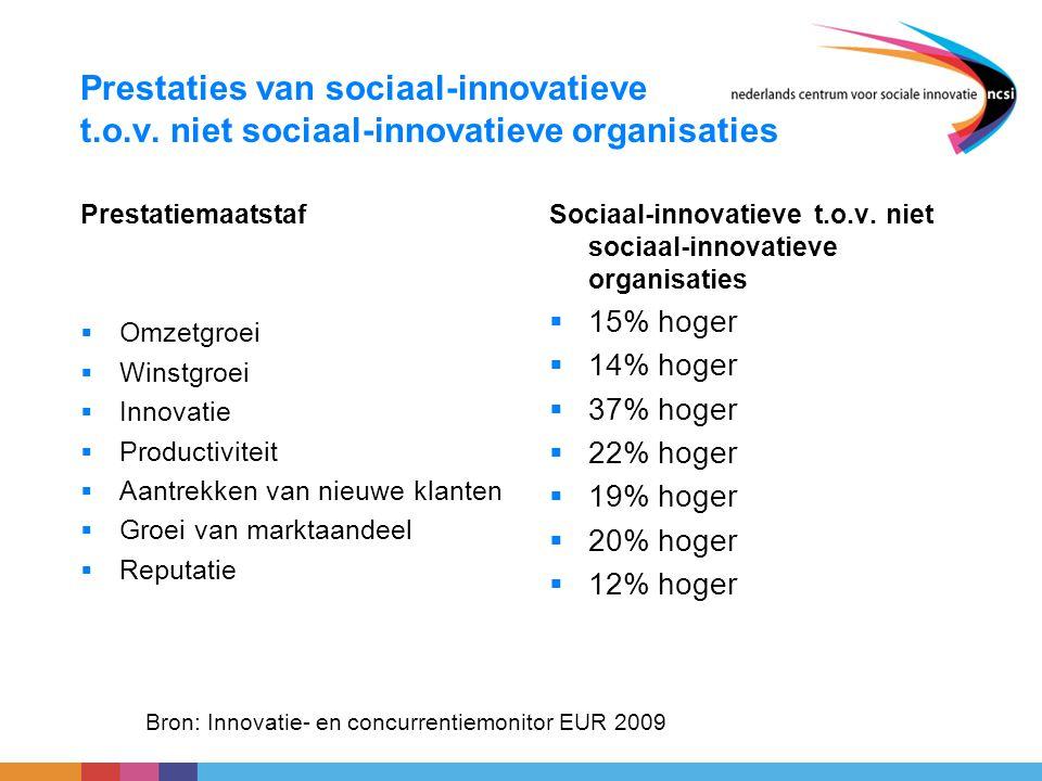 Prestaties van sociaal-innovatieve t. o. v